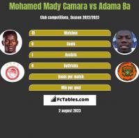 Mohamed Mady Camara vs Adama Ba h2h player stats
