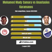 Mohamed Mady Camara vs Anastasios Karamanos h2h player stats