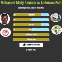 Mohamed Mady Camara vs Anderson Esiti h2h player stats