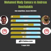 Mohamed Mady Camara vs Andreas Bouchalakis h2h player stats