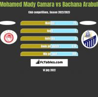 Mohamed Mady Camara vs Bachana Arabuli h2h player stats