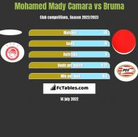 Mohamed Mady Camara vs Bruma h2h player stats