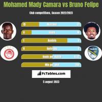 Mohamed Mady Camara vs Bruno Felipe h2h player stats
