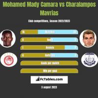 Mohamed Mady Camara vs Charalampos Mavrias h2h player stats