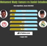 Mohamed Mady Camara vs Daniel Ceballos h2h player stats