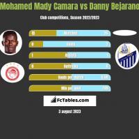 Mohamed Mady Camara vs Danny Bejarano h2h player stats