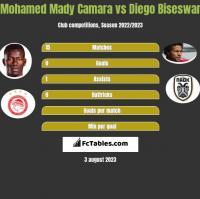 Mohamed Mady Camara vs Diego Biseswar h2h player stats