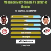 Mohamed Mady Camara vs Dimitrios Limnios h2h player stats