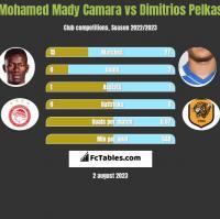 Mohamed Mady Camara vs Dimitrios Pelkas h2h player stats