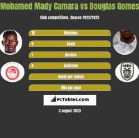 Mohamed Mady Camara vs Douglas Gomes h2h player stats