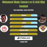 Mohamed Mady Camara vs El-Arbi Hilal Soudani h2h player stats