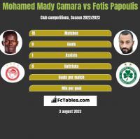 Mohamed Mady Camara vs Fotis Papoulis h2h player stats