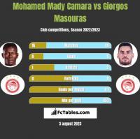 Mohamed Mady Camara vs Giorgos Masouras h2h player stats