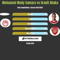 Mohamed Mady Camara vs Granit Xhaka h2h player stats