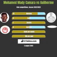Mohamed Mady Camara vs Guilherme h2h player stats