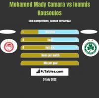 Mohamed Mady Camara vs Ioannis Kousoulos h2h player stats