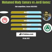 Mohamed Mady Camara vs Jordi Gomez h2h player stats