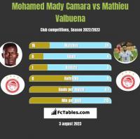 Mohamed Mady Camara vs Mathieu Valbuena h2h player stats
