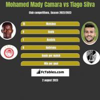 Mohamed Mady Camara vs Tiago Silva h2h player stats