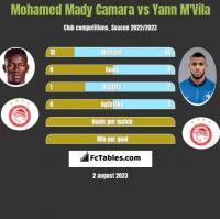 Mohamed Mady Camara vs Yann M'Vila h2h player stats