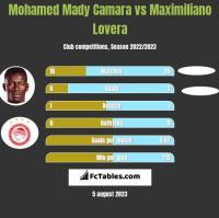 Mohamed Mady Camara vs Maximiliano Lovera h2h player stats