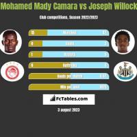 Mohamed Mady Camara vs Joseph Willock h2h player stats