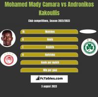 Mohamed Mady Camara vs Andronikos Kakoullis h2h player stats