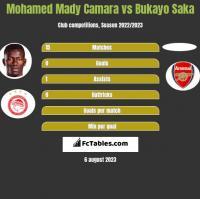 Mohamed Mady Camara vs Bukayo Saka h2h player stats