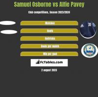 Samuel Osborne vs Alfie Pavey h2h player stats