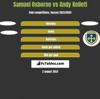Samuel Osborne vs Andy Kellett h2h player stats
