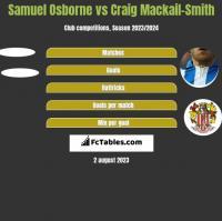 Samuel Osborne vs Craig Mackail-Smith h2h player stats
