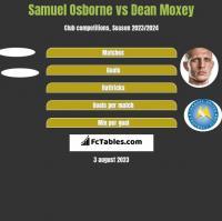 Samuel Osborne vs Dean Moxey h2h player stats