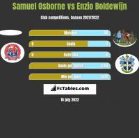 Samuel Osborne vs Enzio Boldewijn h2h player stats
