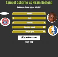 Samuel Osborne vs Hiram Boateng h2h player stats