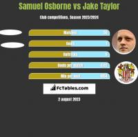 Samuel Osborne vs Jake Taylor h2h player stats