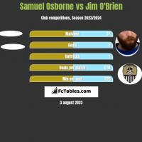 Samuel Osborne vs Jim O'Brien h2h player stats