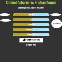 Samuel Osborne vs Kristian Dennis h2h player stats
