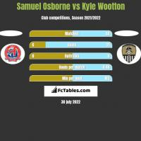 Samuel Osborne vs Kyle Wootton h2h player stats