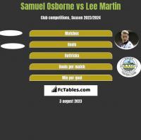 Samuel Osborne vs Lee Martin h2h player stats