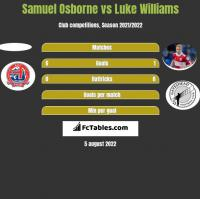 Samuel Osborne vs Luke Williams h2h player stats