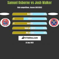 Samuel Osborne vs Josh Walker h2h player stats