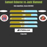 Samuel Osborne vs Jack Diamond h2h player stats