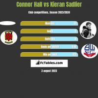 Connor Hall vs Kieran Sadlier h2h player stats