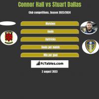 Connor Hall vs Stuart Dallas h2h player stats