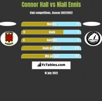 Connor Hall vs Niall Ennis h2h player stats