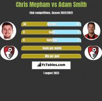 Chris Mepham vs Adam Smith h2h player stats