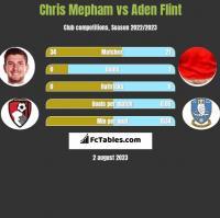 Chris Mepham vs Aden Flint h2h player stats