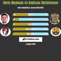 Chris Mepham vs Andreas Christensen h2h player stats