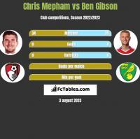 Chris Mepham vs Ben Gibson h2h player stats