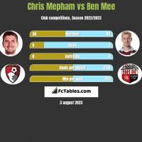 Chris Mepham vs Ben Mee h2h player stats